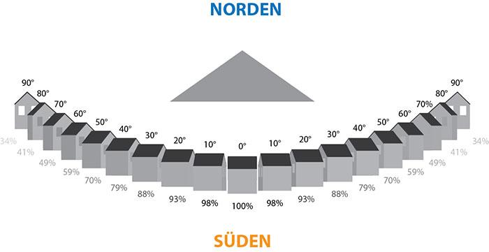 solartechnik energietechnik danhofer. Black Bedroom Furniture Sets. Home Design Ideas